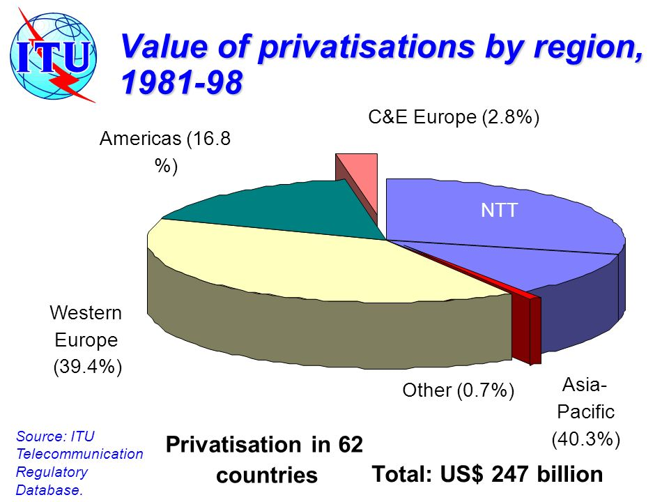 Value of privatisations by region, 1981-98 Source: ITU Telecommunication Regulatory Database.