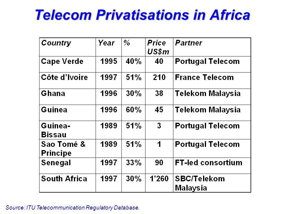 Telecom Privatisations in Africa Source: ITU Telecommunication Regulatory Database.