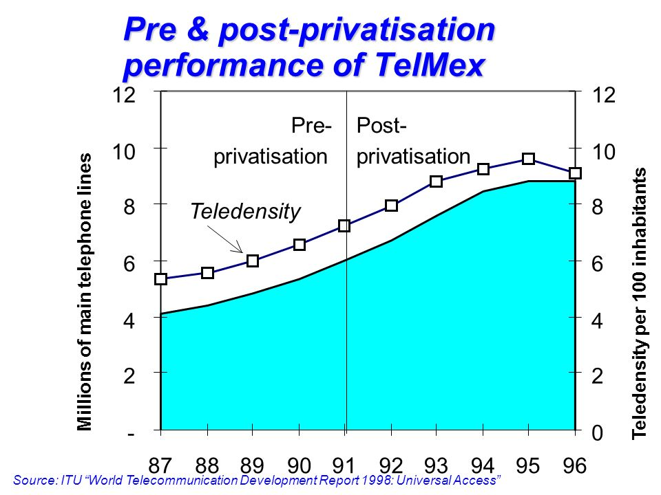 Pre & post-privatisation performance of TelMex - 2 4 6 8 10 12 87888990919293949596 0 2 4 6 8 10 12 Pre- privatisation Post- privatisation Teledensity Millions of main telephone lines Teledensity per 100 inhabitants Source: ITU World Telecommunication Development Report 1998: Universal Access