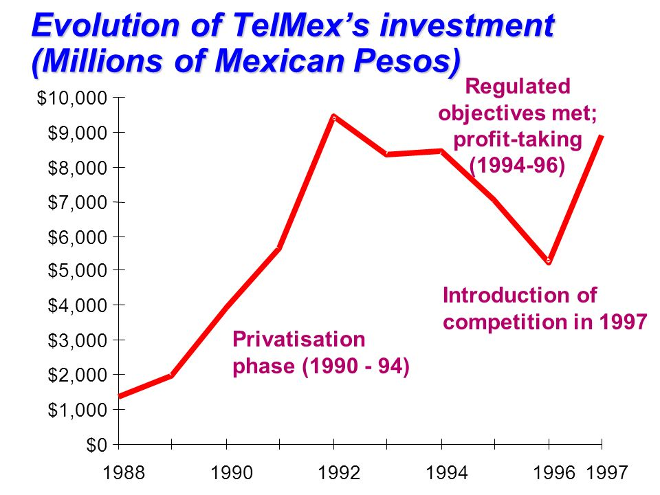 Evolution of TelMexs investment (Millions of Mexican Pesos) $0 $1,000 $2,000 $3,000 $4,000 $5,000 $6,000 $7,000 $8,000 $9,000 $10,000 198819901992199419961997 Privatisation phase (1990 - 94) Introduction of competition in 1997 Regulated objectives met; profit-taking (1994-96)