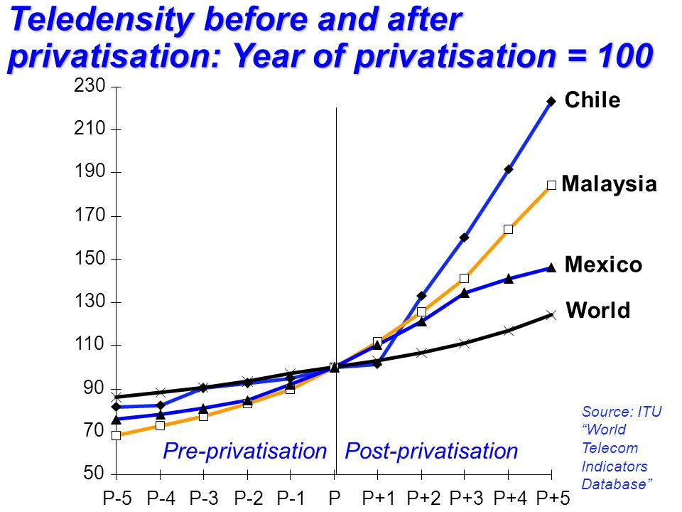 50 70 90 110 130 150 170 190 210 230 P-5P-4P-3P-2P-1PP+1P+2P+3P+4P+5 Chile Malaysia World Mexico Post-privatisationPre-privatisation Teledensity before and after privatisation: Year of privatisation = 100 Source: ITU World Telecom Indicators Database