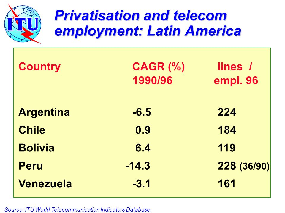 Privatisation and telecom employment: Latin America CountryCAGR (%)lines/ 1990/96 empl.