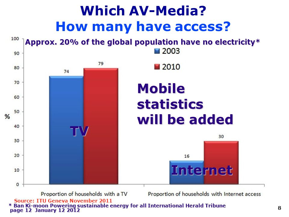 8 Which AV-Media. How many have access Internet TV Source: ITU Geneva November 2011 Approx.