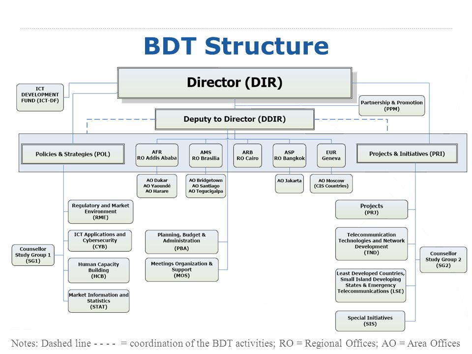 BDT Structure Notes: Dashed line = coordination of the BDT activities; RO = Regional Offices; AO = Area Offices