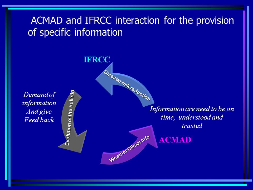 ACMAD and IFRCC interaction for the provision of specific information Disaster risk reduction Evolution of the bulletin Weather Climat Info Weather Climat Info ACMAD IFRCC Demand of information And give Feed back Information are need to be on time, understood and trusted