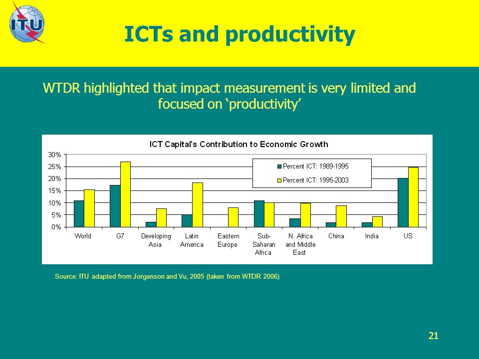 21 ICTs and productivity WTDR highlighted that impact measurement is very limited and focused on productivity Source: ITU adapted from Jorgenson and Vu, 2005 (taken from WTDR 2006)