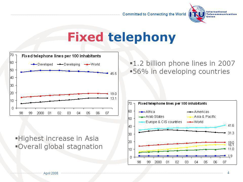 April 2008 Committed to Connecting the World 4 Fixed telephony 1.2 billion phone lines in 2007 56% in developing countries Highest increase in Asia Overall global stagnation