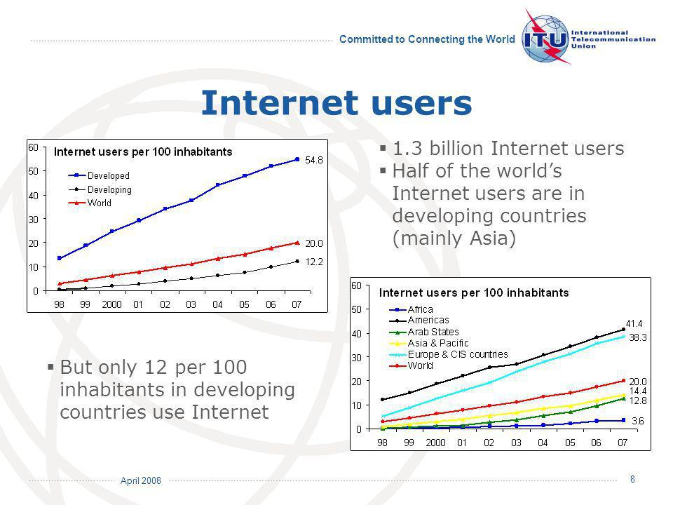 April 2008 Committed to Connecting the World 8 Internet users 1.3 billion Internet users Half of the worlds Internet users are in developing countries (mainly Asia) But only 12 per 100 inhabitants in developing countries use Internet