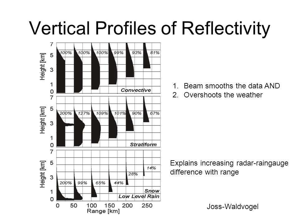 Vertical Profiles of Reflectivity 1.Beam smooths the data AND 2.Overshoots the weather Explains increasing radar-raingauge difference with range Joss-Waldvogel