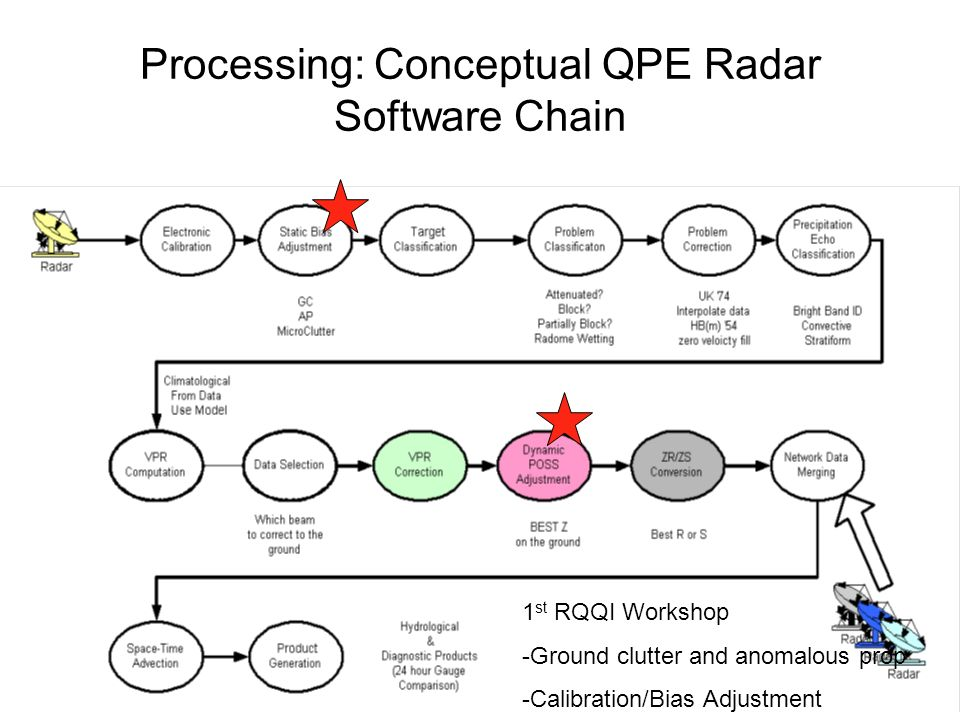 Processing: Conceptual QPE Radar Software Chain 1 st RQQI Workshop -Ground clutter and anomalous prop -Calibration/Bias Adjustment