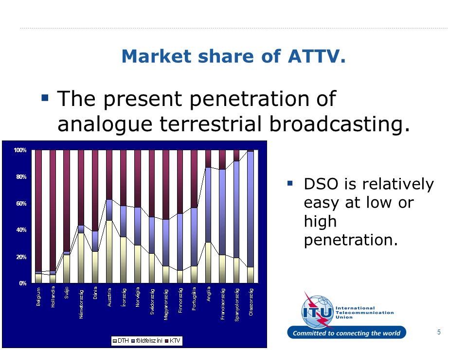 5 Market share of ATTV. The present penetration of analogue terrestrial broadcasting.