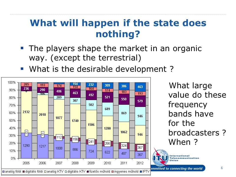 6 What will happen if the state does nothing. The players shape the market in an organic way.
