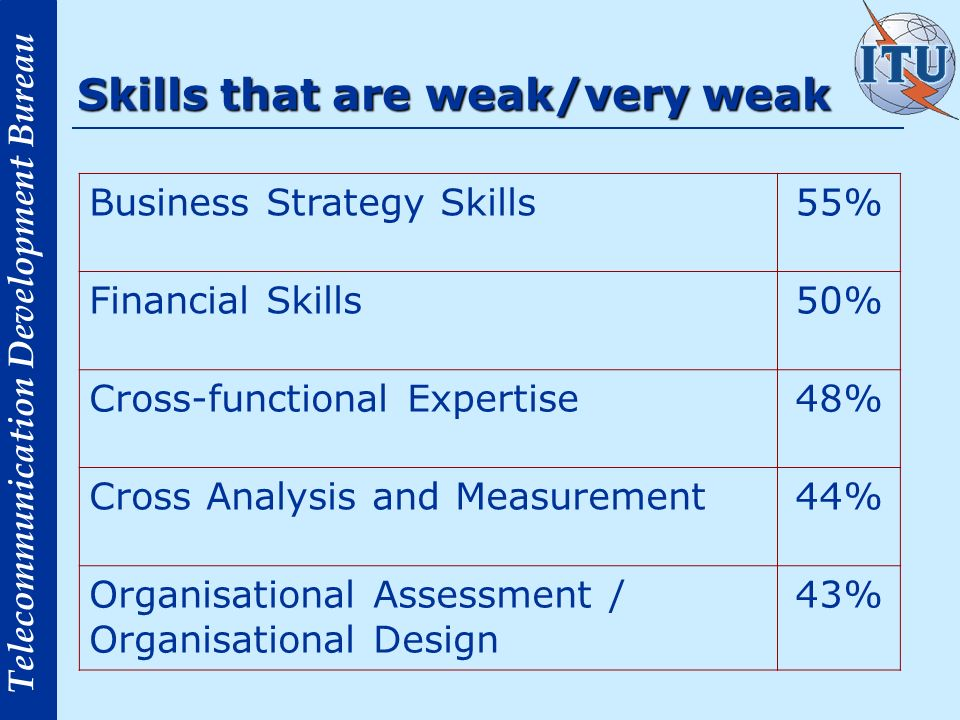 Telecommunication Development Bureau Skills that are weak/very weak Business Strategy Skills55% Financial Skills50% Cross-functional Expertise48% Cross Analysis and Measurement44% Organisational Assessment / Organisational Design 43%
