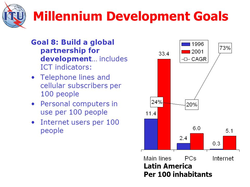 Millennium Development Goals Goal 8: Build a global partnership for development… includes ICT indicators: Telephone lines and cellular subscribers per 100 people Personal computers in use per 100 people Internet users per 100 people Latin America Per 100 inhabitants