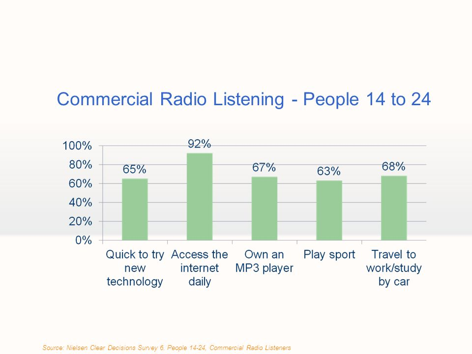 Commercial Radio Listening - People 14 to 24 Source: Nielsen Clear Decisions Survey 6.