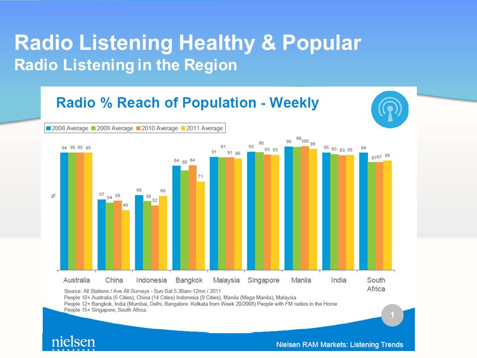 Radio Listening Healthy & Popular Radio Listening in the Region SLIDE 4