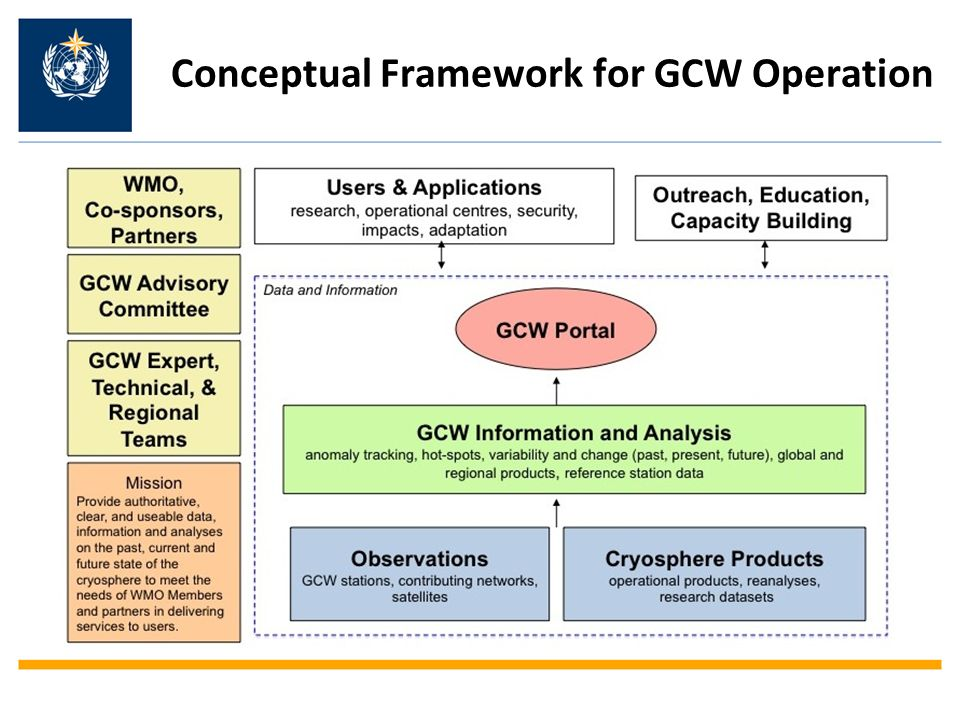 Conceptual Framework for GCW Operation