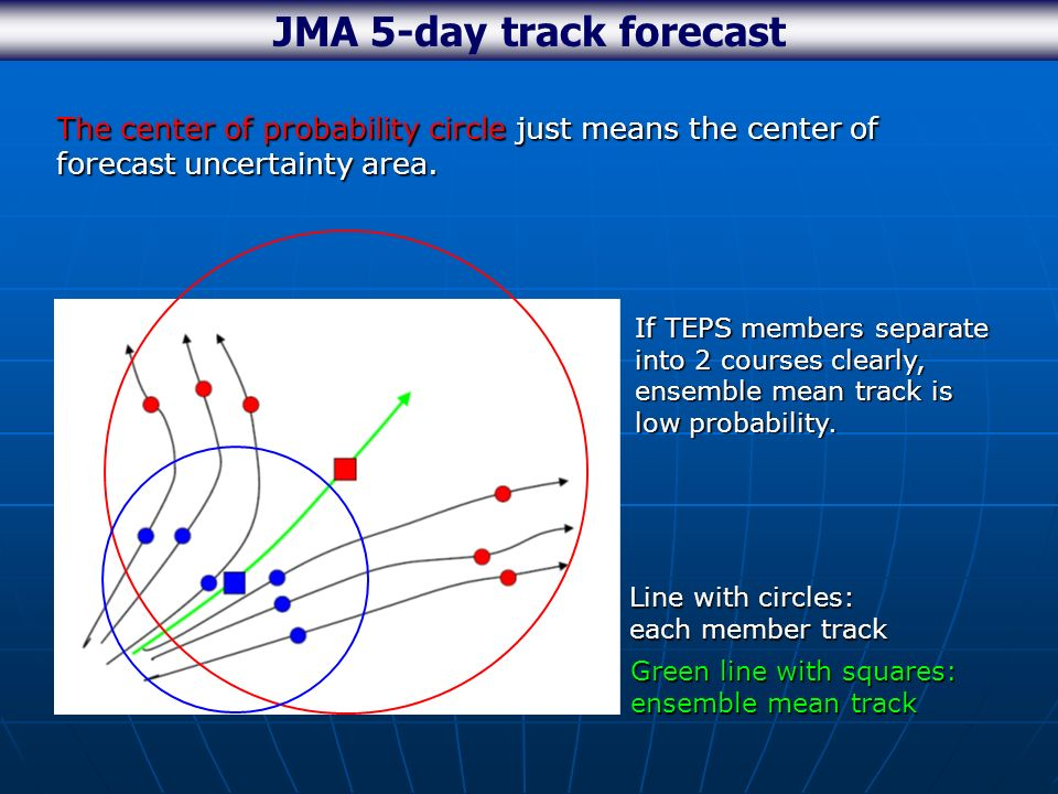 JMA 5-day track forecast The center of probability circle just means the center of forecast uncertainty area.