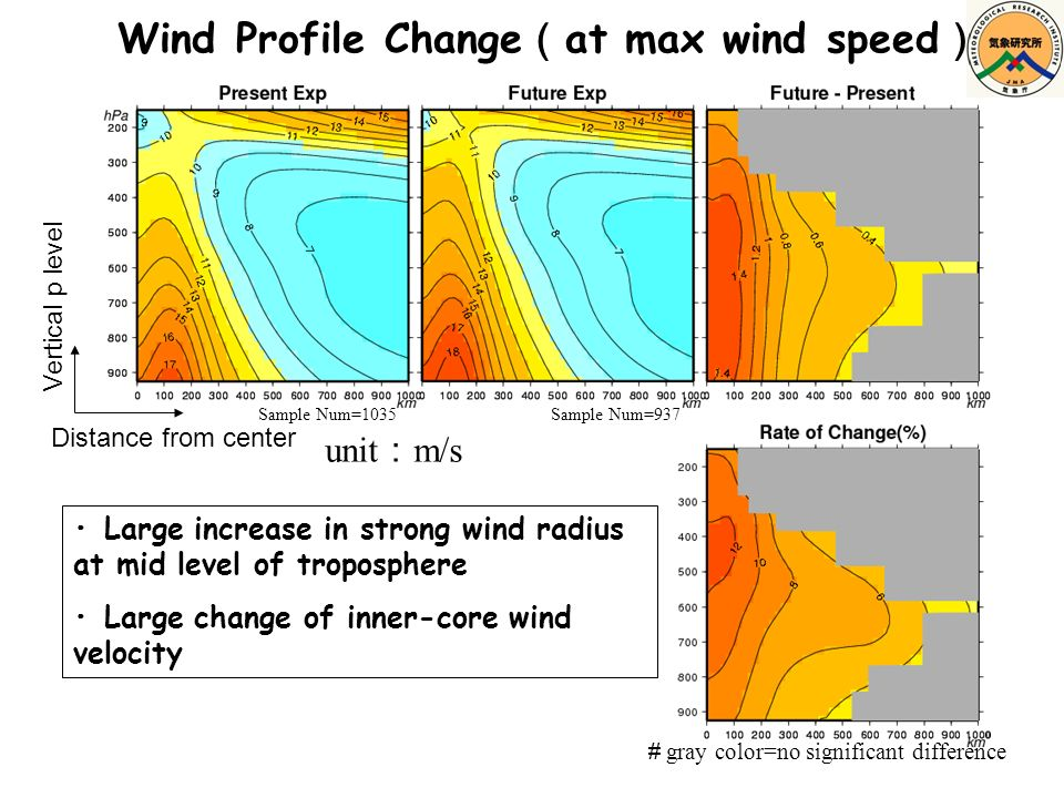 Wind Profile Change at max wind speed Vertical p level Distance from center Large increase in strong wind radius at mid level of troposphere Large change of inner-core wind velocity Sample Num=1035Sample Num=937 gray color=no significant difference unit m/s