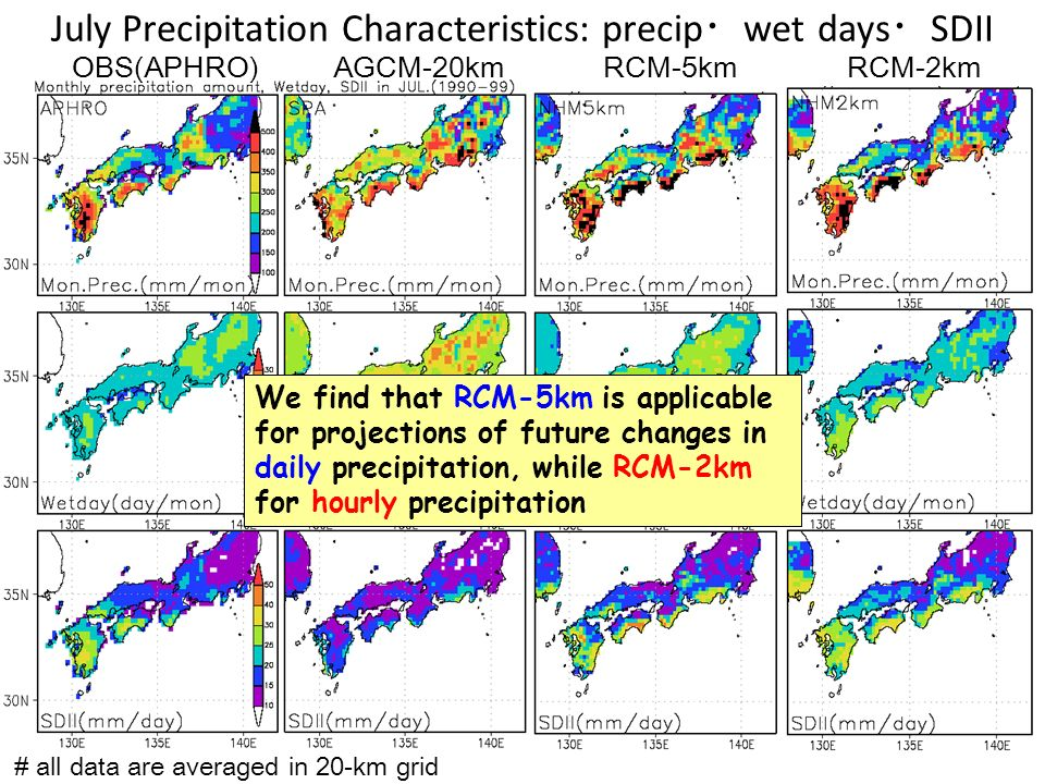 July Precipitation Characteristics: precip wet days SDII OBS(APHRO)AGCM-20kmRCM-5kmRCM-2km # all data are averaged in 20-km grid We find that RCM-5km is applicable for projections of future changes in daily precipitation, while RCM-2km for hourly precipitation