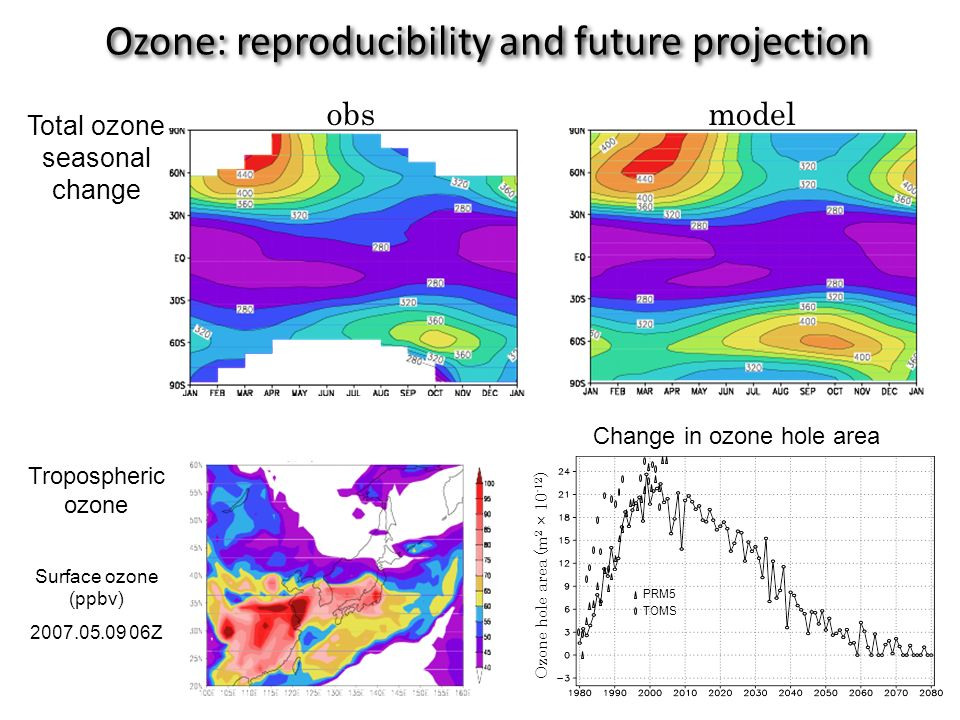 obsmodel Surface ozone (ppbv) 2007.05.09 06Z Tropospheric ozone Total ozone seasonal change Ozone: reproducibility and future projection Change in ozone hole area Ozone hole area (m 2 × 10 -12 ) TOMS PRM5