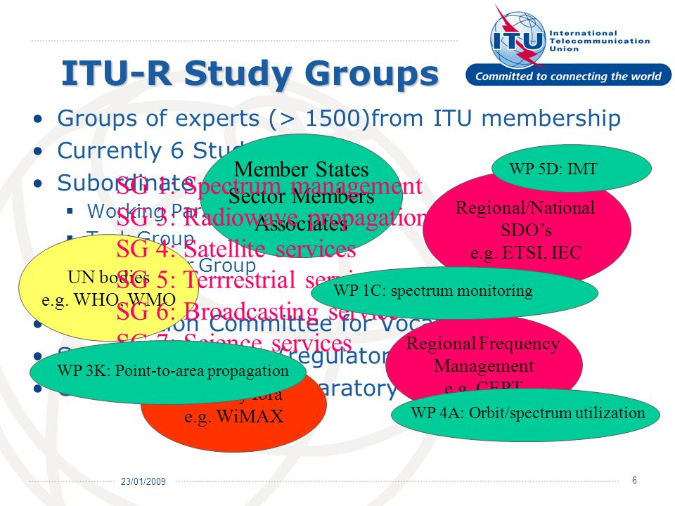 23/01/ ITU-R Study Groups Groups of experts (> 1500)from ITU membership Currently 6 Study Groups Subordinate groups Working Party Task Group Rapporteur Group Joint …….