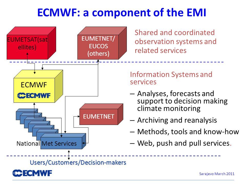 ECMWF: a component of the EMI Information Systems and services – Analyses, forecasts and support to decision making climate monitoring – Archiving and reanalysis – Methods, tools and know-how – Web, push and pull services.