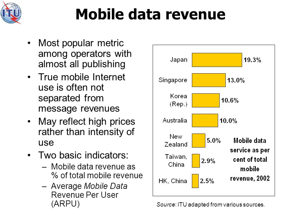 Mobile data revenue Most popular metric among operators with almost all publishing True mobile Internet use is often not separated from message revenues May reflect high prices rather than intensity of use Two basic indicators: –Mobile data revenue as % of total mobile revenue –Average Mobile Data Revenue Per User (ARPU) Source: ITU adapted from various sources.