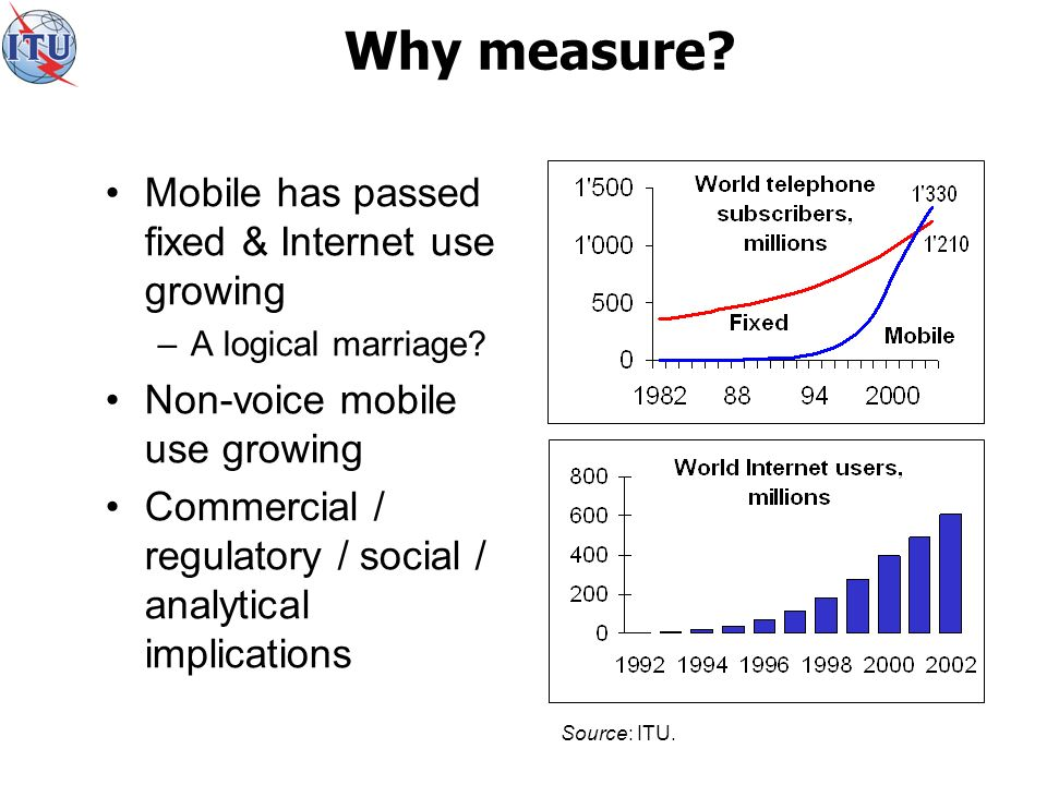 Why measure. Mobile has passed fixed & Internet use growing –A logical marriage.