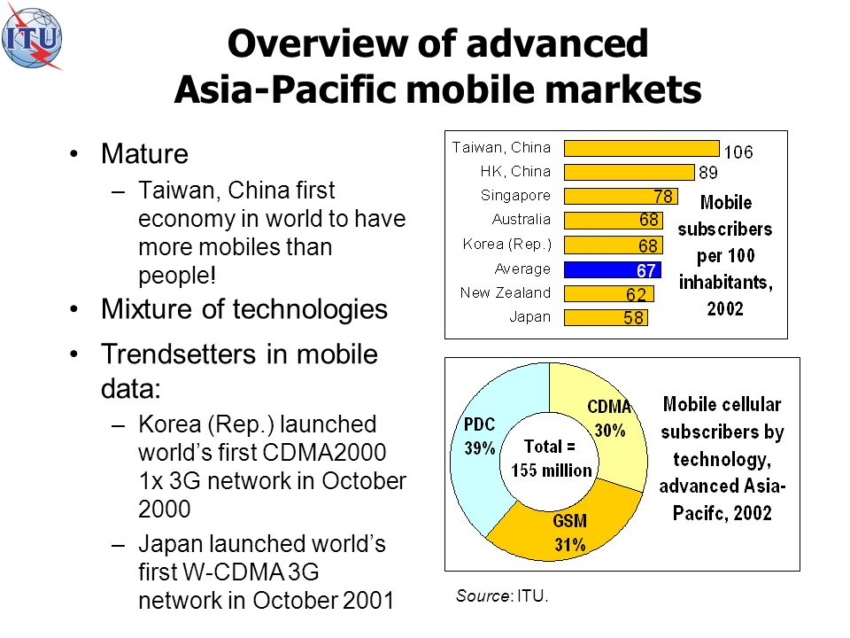 Overview of advanced Asia-Pacific mobile markets Mature –Taiwan, China first economy in world to have more mobiles than people.