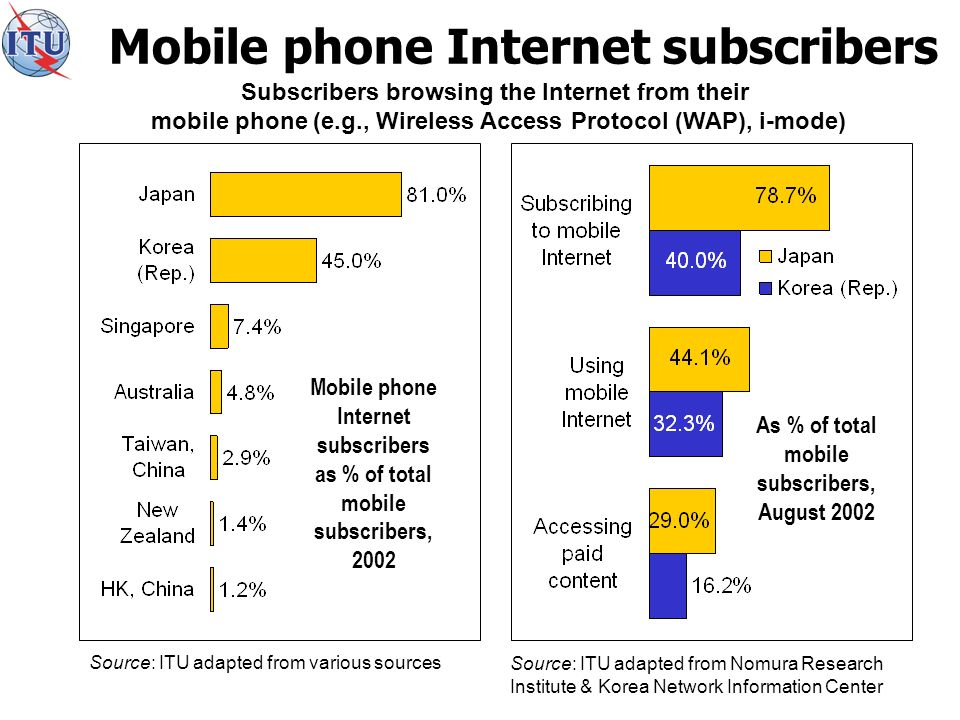 Mobile phone Internet subscribers Subscribers browsing the Internet from their mobile phone (e.g., Wireless Access Protocol (WAP), i-mode) As % of total mobile subscribers, August 2002 Source: ITU adapted from Nomura Research Institute & Korea Network Information Center Mobile phone Internet subscribers as % of total mobile subscribers, 2002 Source: ITU adapted from various sources