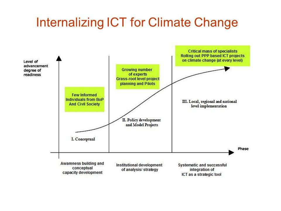 Internalizing ICT for Climate Change