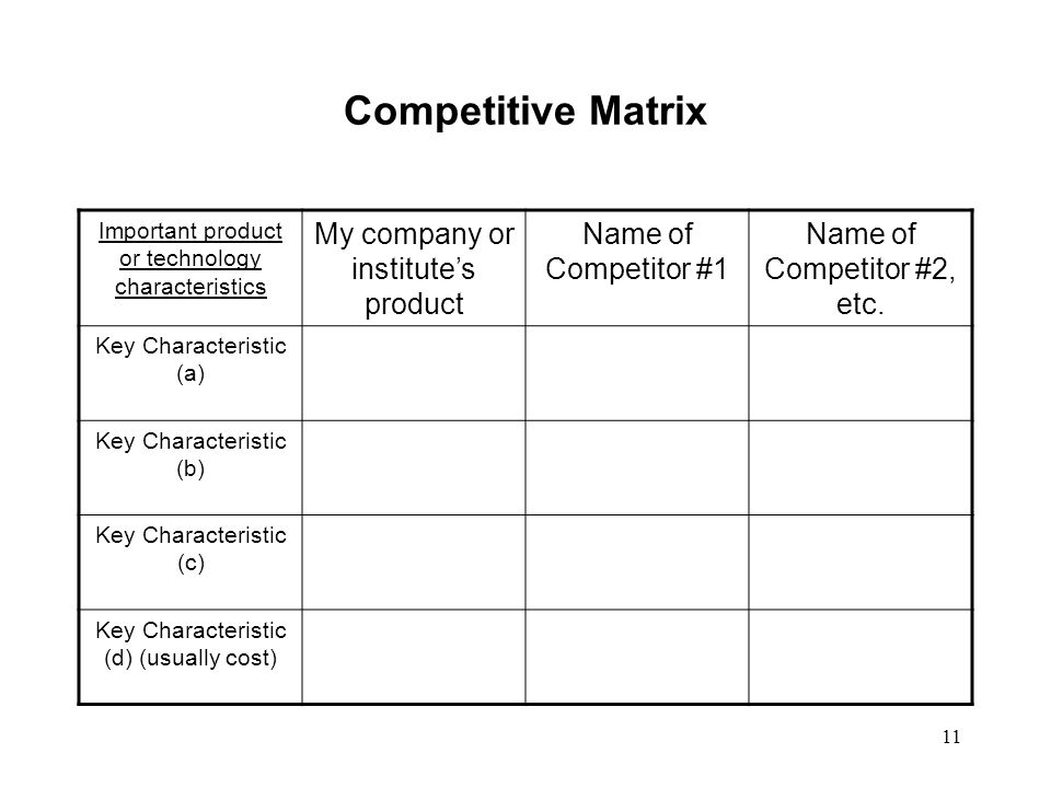 11 Competitive Matrix Important product or technology characteristics My company or institutes product Name of Competitor #1 Name of Competitor #2, etc.
