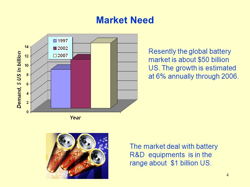 4 Market Need Resently the global battery market is about $50 billion US.