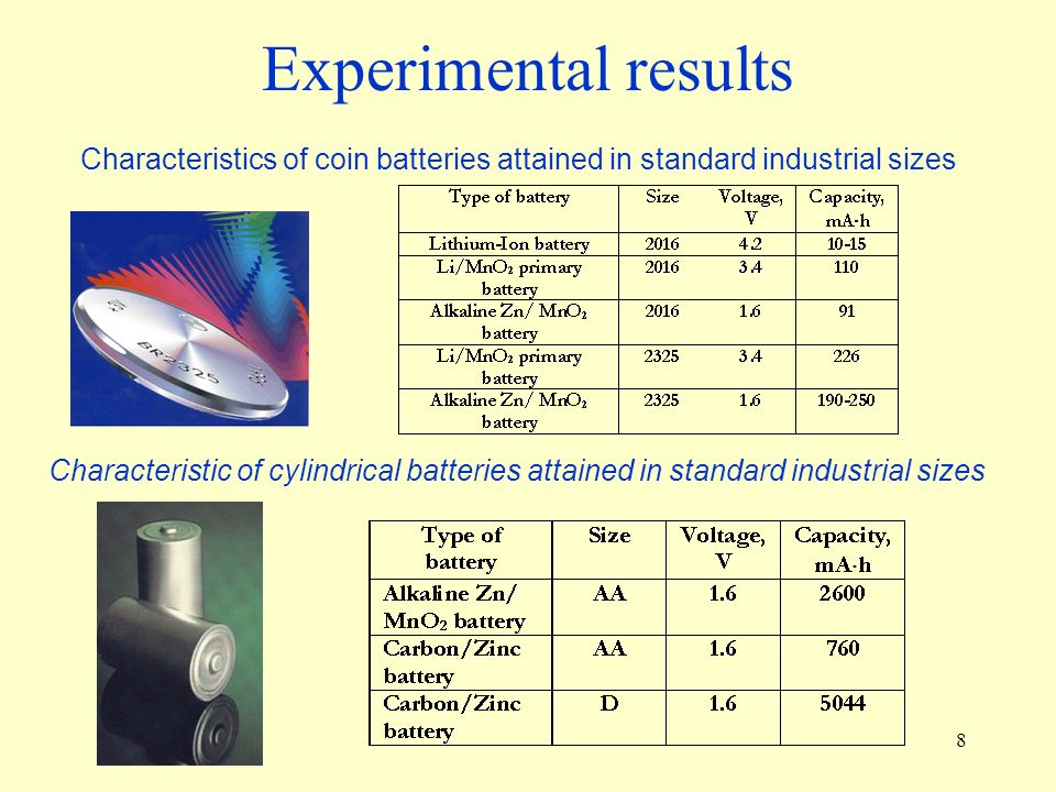 8 Characteristics of coin batteries attained in standard industrial sizes Characteristic of cylindrical batteries attained in standard industrial sizes Experimental results
