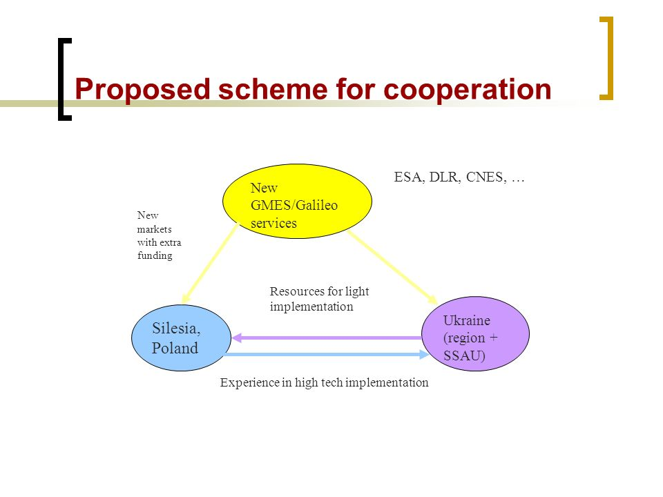 Proposed scheme for cooperation New GMES/Galileo services ESA, DLR, CNES, … Silesia, Poland Ukraine (region + SSAU) New markets with extra funding Resources for light implementation Experience in high tech implementation