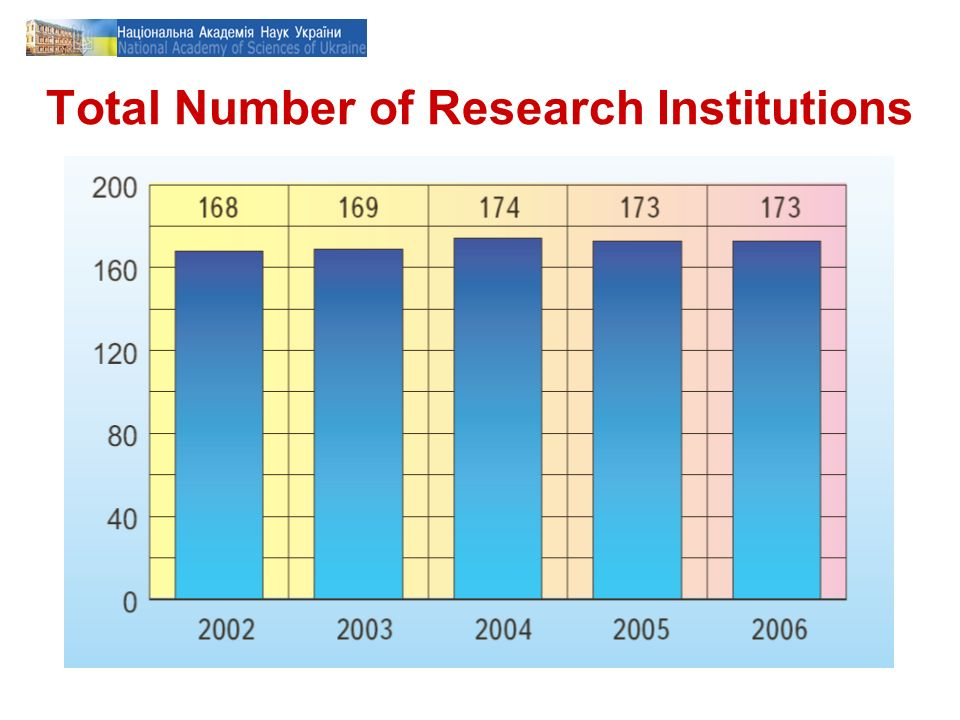 Total Number of Research Institutions
