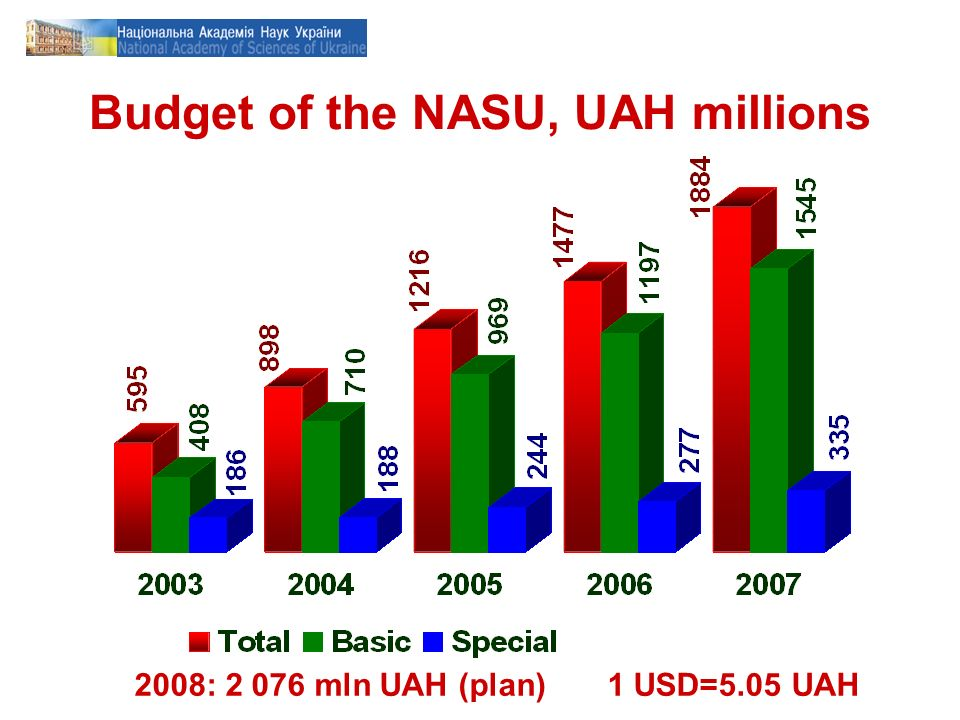 Budget of the NASU, UAH millions 2008: 2 076 mln UAH (plan) 1 USD=5.05 UAH