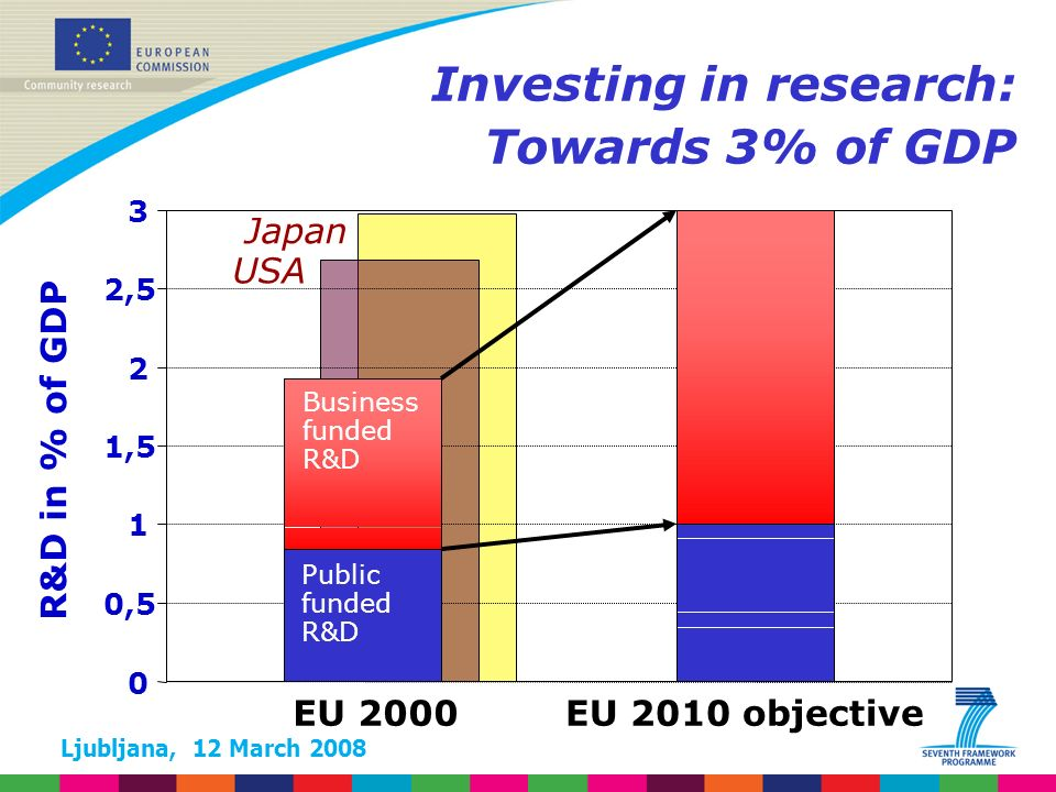 Ljubljana, 12 March 2008 Investing in research: Towards 3% of GDP EU 2000EU 2010 objective 0 0,5 1 1,5 2 2,5 3 USA Japan R&D in % of GDP Business funded R&D Public funded R&D