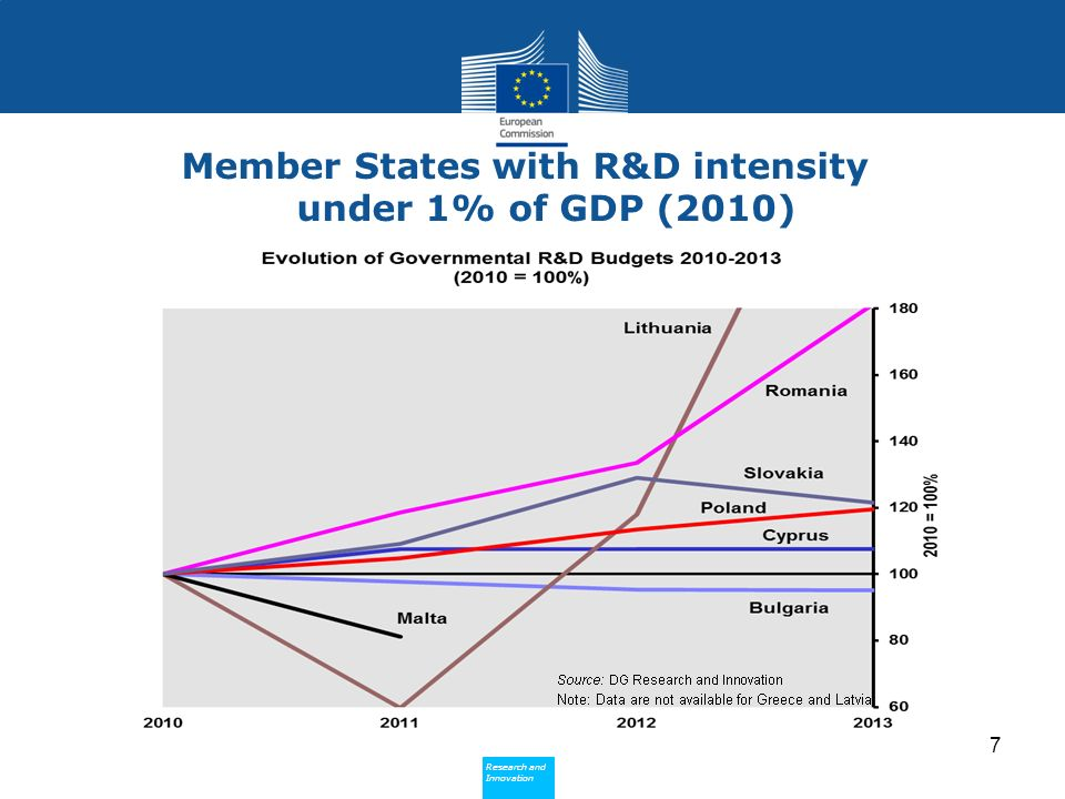Research and Innovation Research and Innovation Member States with R&D intensity under 1% of GDP (2010) 7