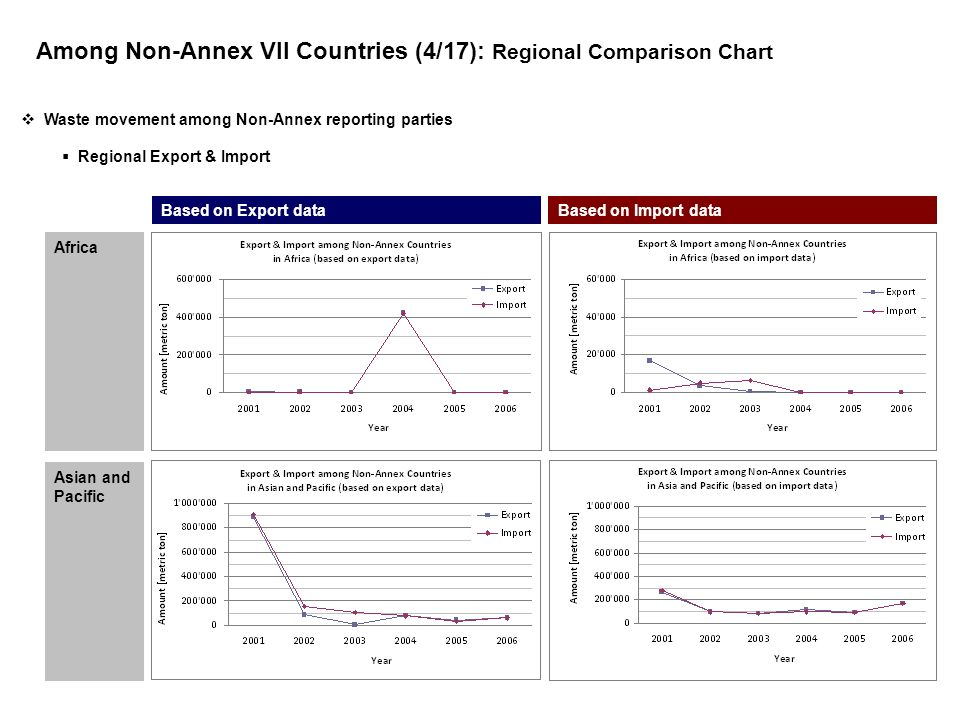 Among Non-Annex VII Countries (4/17): Regional Comparison Chart Based on Export dataBased on Import data Africa Asian and Pacific Waste movement among Non-Annex reporting parties Regional Export & Import