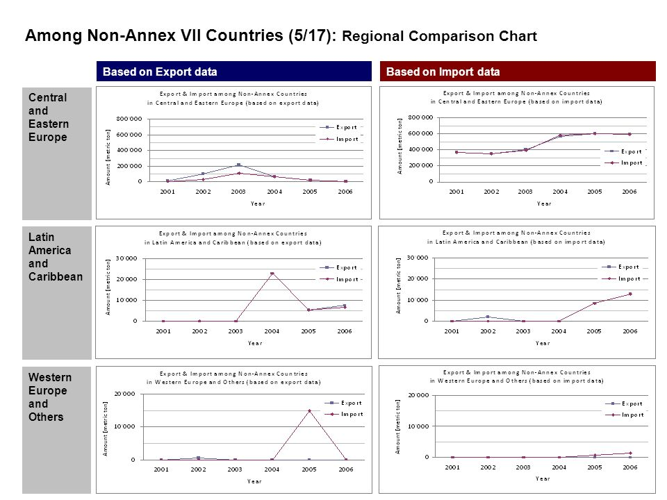 Central and Eastern Europe Latin America and Caribbean Based on Export dataBased on Import data Among Non-Annex VII Countries (5/17): Regional Comparison Chart Western Europe and Others