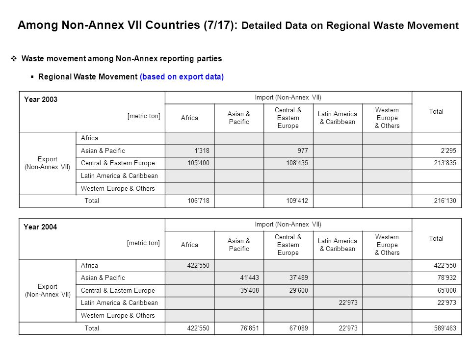 Among Non-Annex VII Countries (7/17): Detailed Data on Regional Waste Movement Year 2003 [metric ton] Import (Non-Annex VII) Total Africa Asian & Pacific Central & Eastern Europe Latin America & Caribbean Western Europe & Others Export (Non-Annex VII) Africa Asian & Pacific1 318 977 2 295 Central & Eastern Europe105 400 108 435 213 835 Latin America & Caribbean Western Europe & Others Total106 718 109 412 216 130 Year 2004 [metric ton] Import (Non-Annex VII) Total Africa Asian & Pacific Central & Eastern Europe Latin America & Caribbean Western Europe & Others Export (Non-Annex VII) Africa422 550 Asian & Pacific 41 44337 489 78 932 Central & Eastern Europe 35 40829 600 65 008 Latin America & Caribbean 22 973 Western Europe & Others Total422 55076 85167 08922 973 589 463 Waste movement among Non-Annex reporting parties Regional Waste Movement (based on export data)
