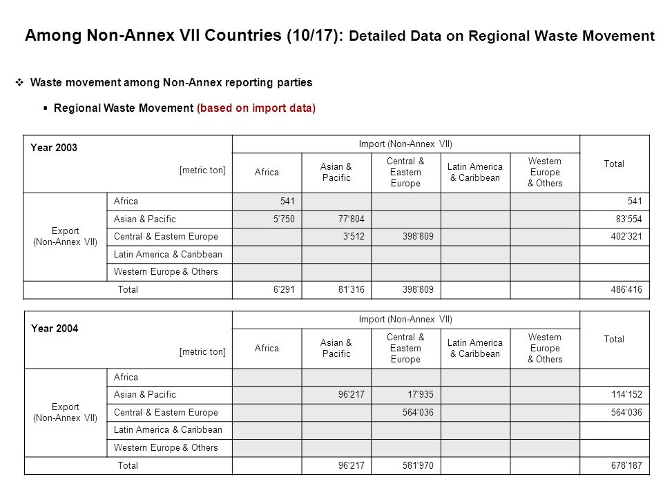 Among Non-Annex VII Countries (10/17): Detailed Data on Regional Waste Movement Waste movement among Non-Annex reporting parties Regional Waste Movement (based on import data) Year 2003 [metric ton] Import (Non-Annex VII) Total Africa Asian & Pacific Central & Eastern Europe Latin America & Caribbean Western Europe & Others Export (Non-Annex VII) Africa541 Asian & Pacific5 75077 804 83 554 Central & Eastern Europe 3 512398 809 402 321 Latin America & Caribbean Western Europe & Others Total6 29181 316398 809 486 416 Year 2004 [metric ton] Import (Non-Annex VII) Total Africa Asian & Pacific Central & Eastern Europe Latin America & Caribbean Western Europe & Others Export (Non-Annex VII) Africa Asian & Pacific 96 21717 935 114 152 Central & Eastern Europe 564 036 Latin America & Caribbean Western Europe & Others Total 96 217581 970 678 187