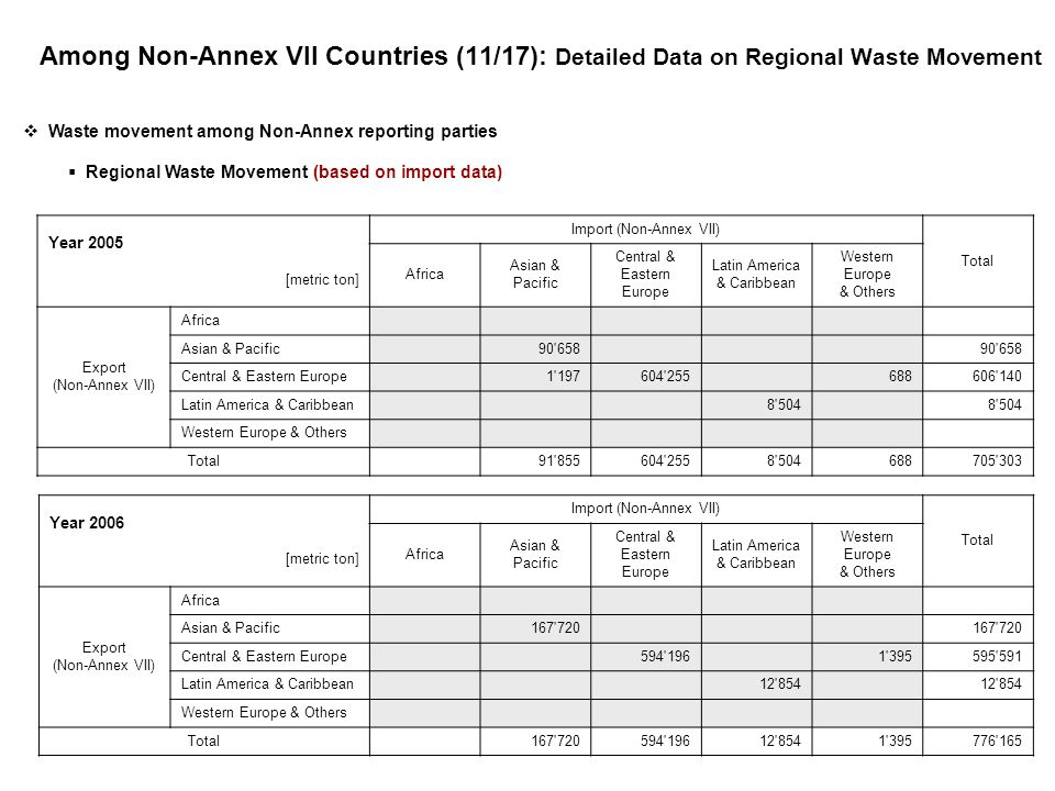 Among Non-Annex VII Countries (11/17): Detailed Data on Regional Waste Movement Waste movement among Non-Annex reporting parties Regional Waste Movement (based on import data) Year 2005 [metric ton] Import (Non-Annex VII) Total Africa Asian & Pacific Central & Eastern Europe Latin America & Caribbean Western Europe & Others Export (Non-Annex VII) Africa Asian & Pacific 90 658 Central & Eastern Europe 1 197604 255 688606 140 Latin America & Caribbean 8 504 Western Europe & Others Total 91 855604 2558 504688705 303 Year 2006 [metric ton] Import (Non-Annex VII) Total Africa Asian & Pacific Central & Eastern Europe Latin America & Caribbean Western Europe & Others Export (Non-Annex VII) Africa Asian & Pacific 167 720 Central & Eastern Europe 594 196 1 395595 591 Latin America & Caribbean 12 854 Western Europe & Others Total 167 720594 19612 8541 395776 165