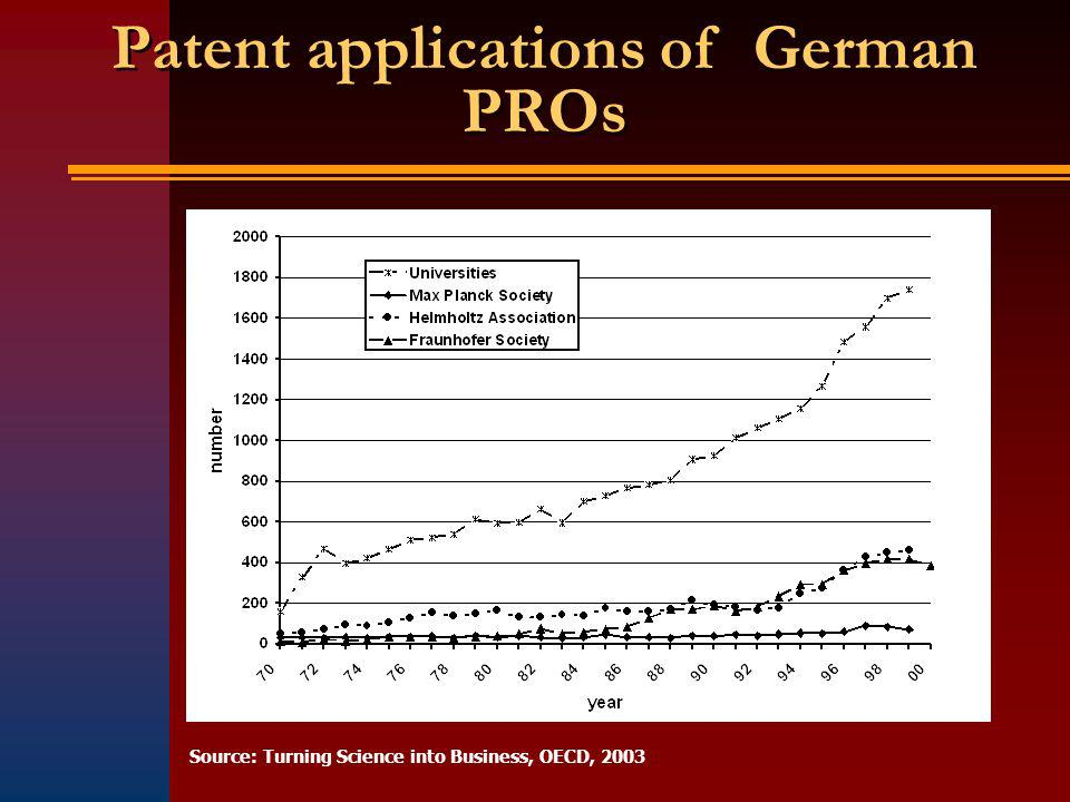 Patent applications of German PROs Source: Turning Science into Business, OECD, 2003