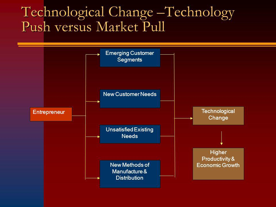 Technological Change –Technology Push versus Market Pull Entrepreneur Emerging Customer Segments Unsatisfied Existing Needs New Customer Needs New Methods of Manufacture & Distribution Technological Change Higher Productivity & Economic Growth