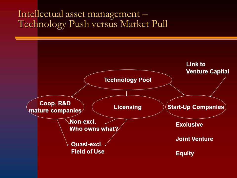 Intellectual asset management – Technology Push versus Market Pull Technology Pool Coop.