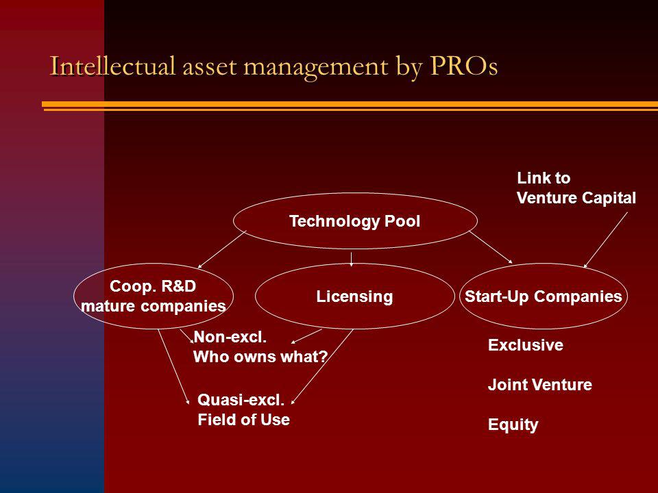 Intellectual asset management by PROs Technology Pool Coop.