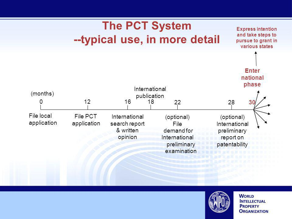 The PCT System --typical use, in more detail (months) File PCT application 120 30 International search report & written opinion 16 18 International publication (optional) File demand for International preliminary examination File local application Enter national phase 2228 (optional) International preliminary report on patentability Express intention and take steps to pursue to grant in various states